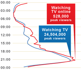 An average viewing day for all adults